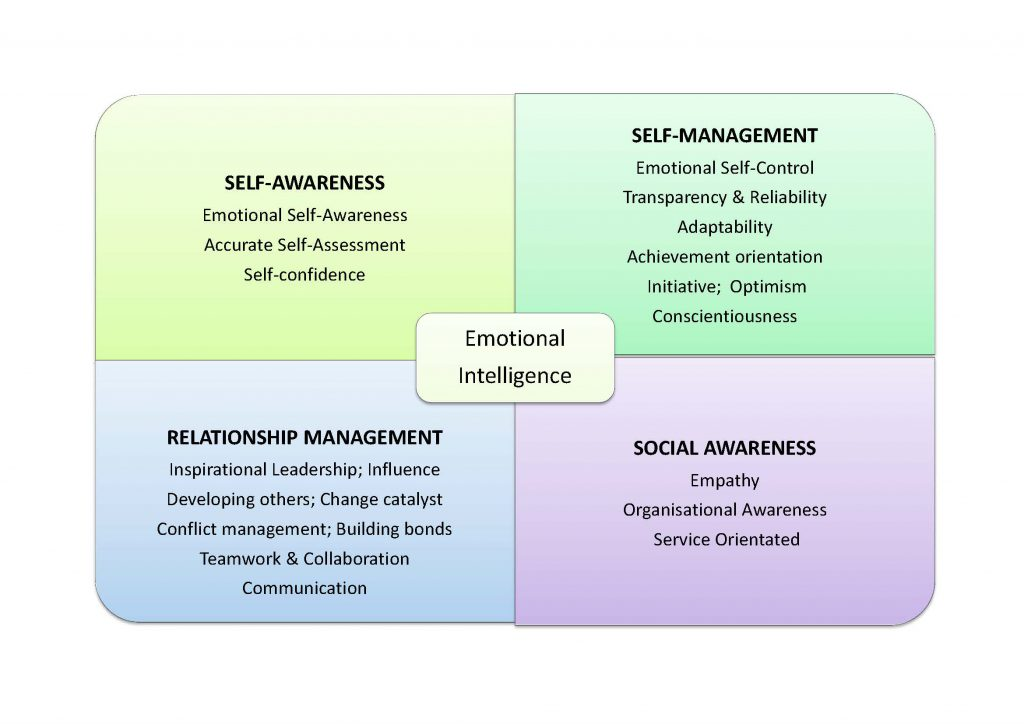 The Four Domains of Emotional Intelligence