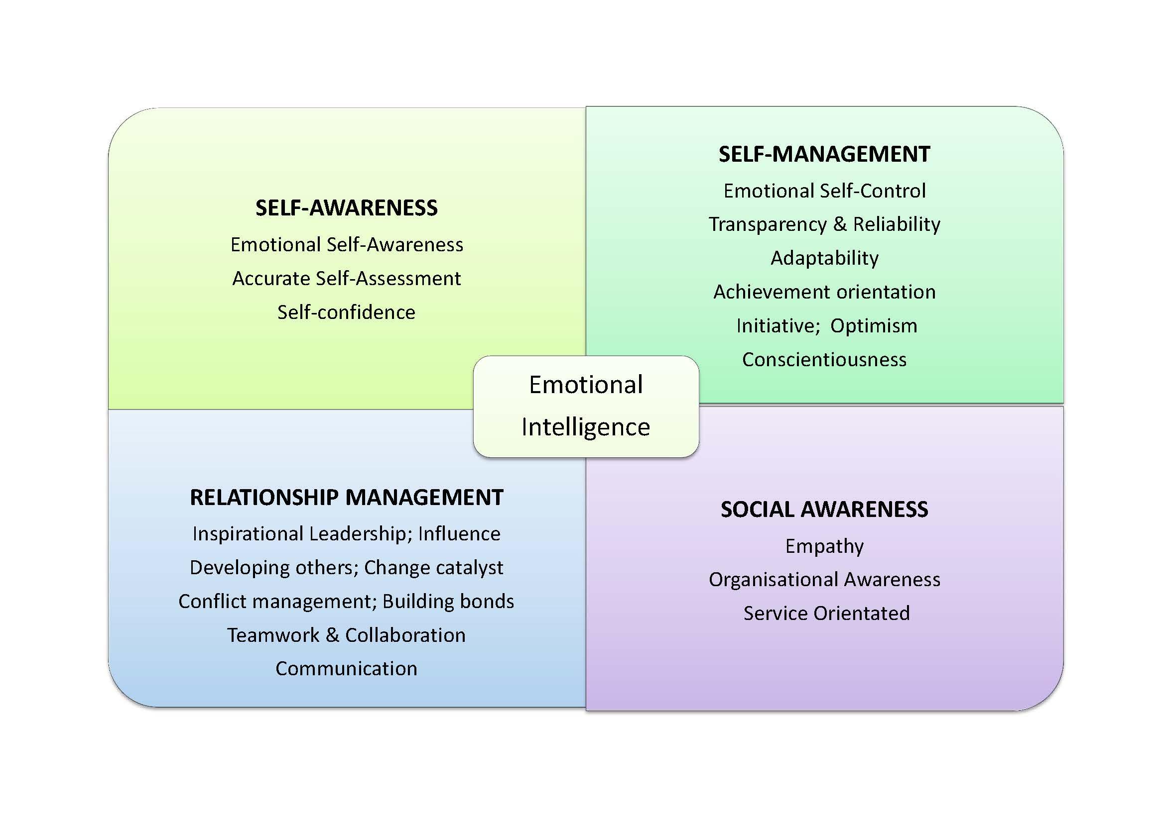 Emotional Intelligence & the McQuaig Psychometric System - McQuaig ...
