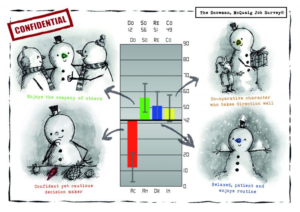 The Snowman, McQuaig Job Survey® from The McQuaig Psychometric System