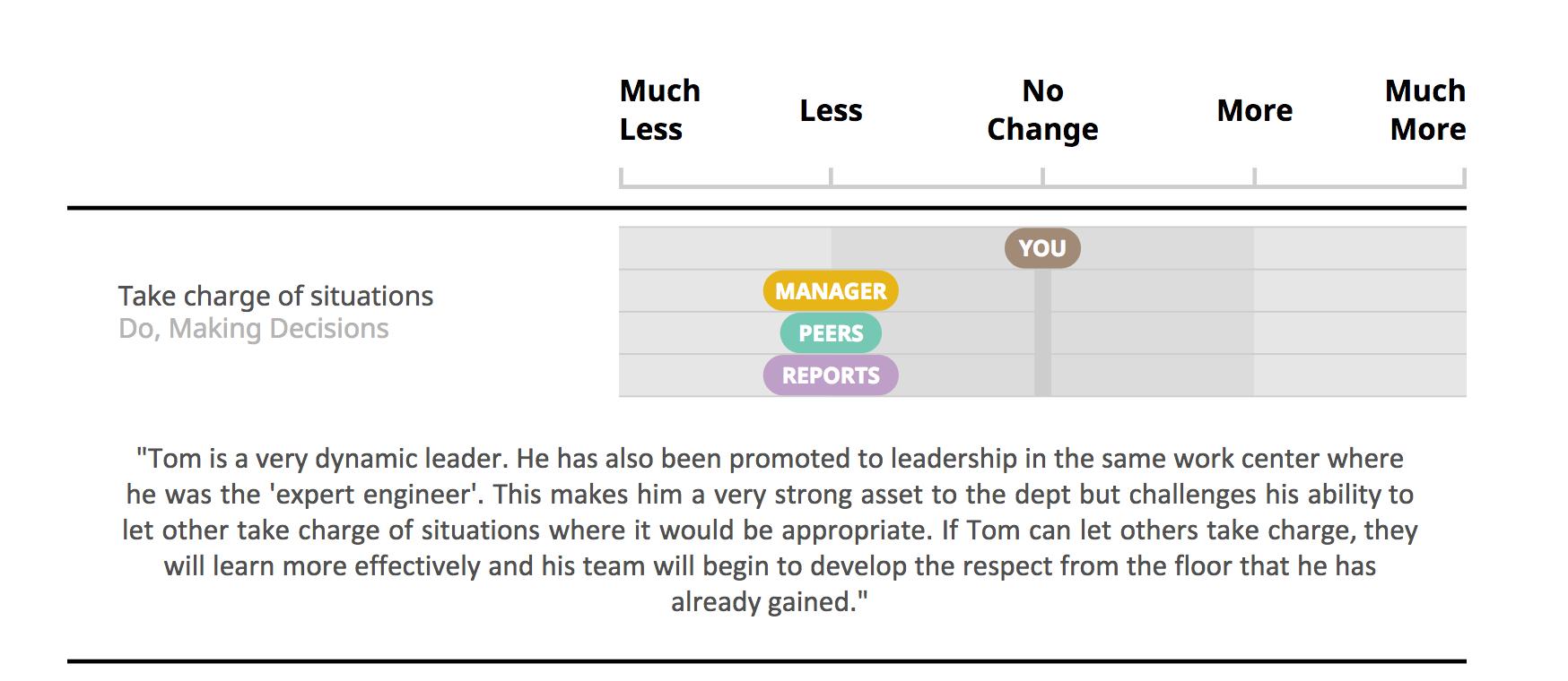 Behavioural Development for Leaders
