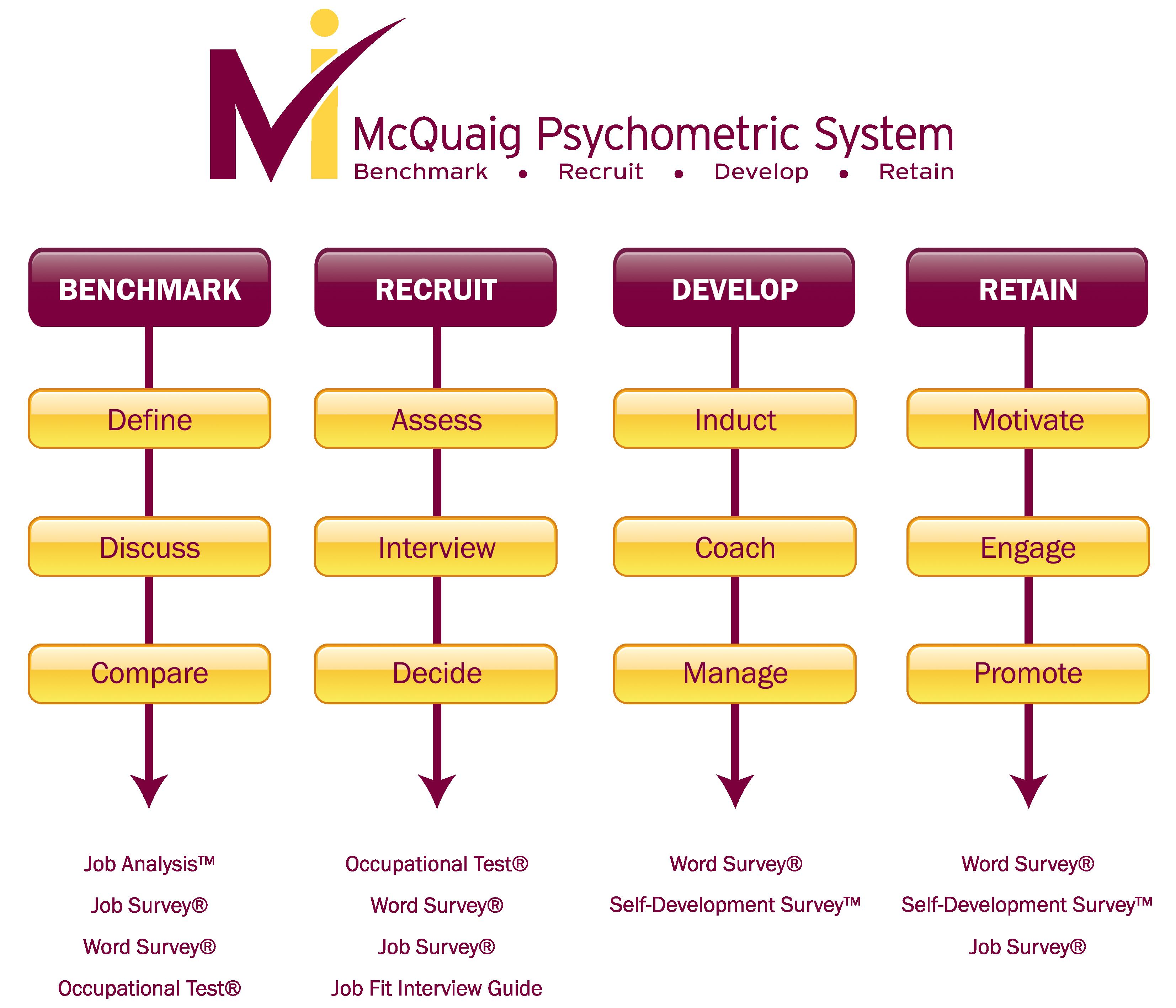 The McQuaig Psychometric System