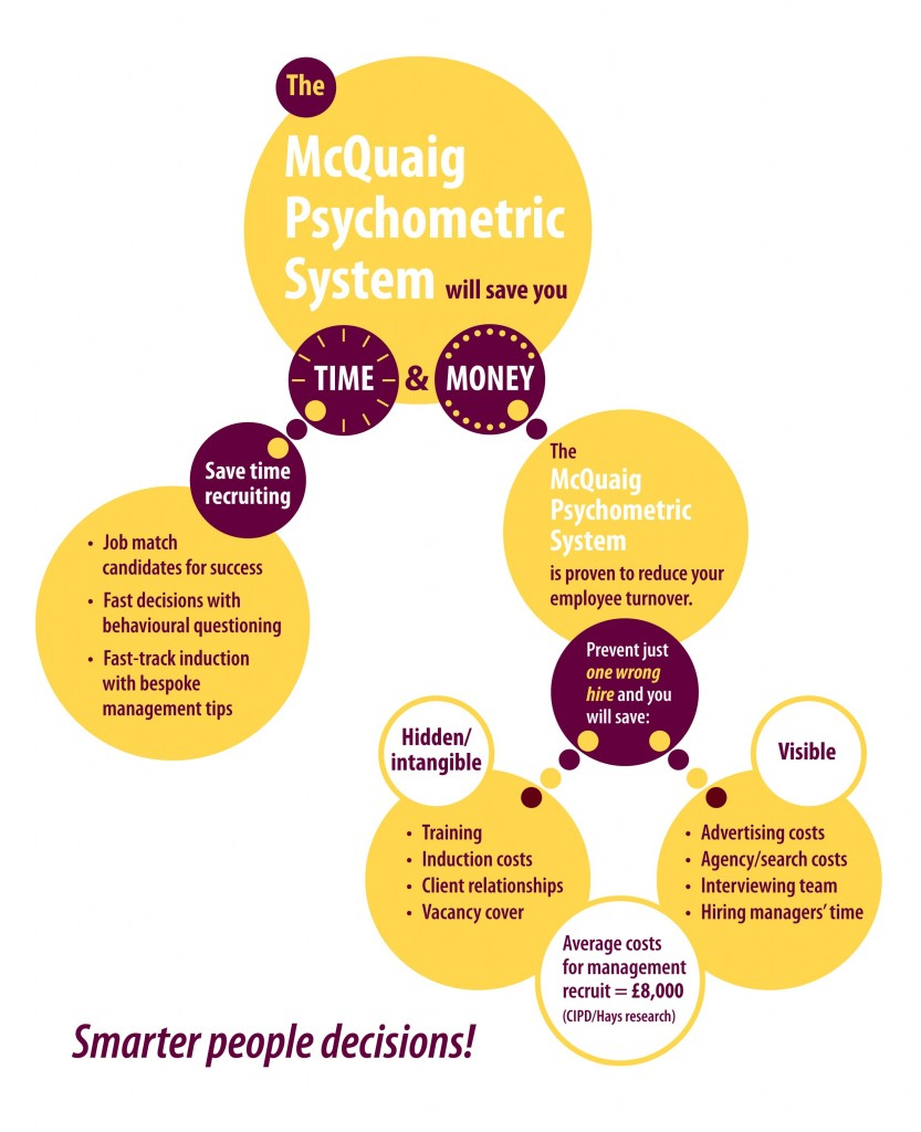 Psychometric testing - Save time and money with the McQuaig Psychometric System