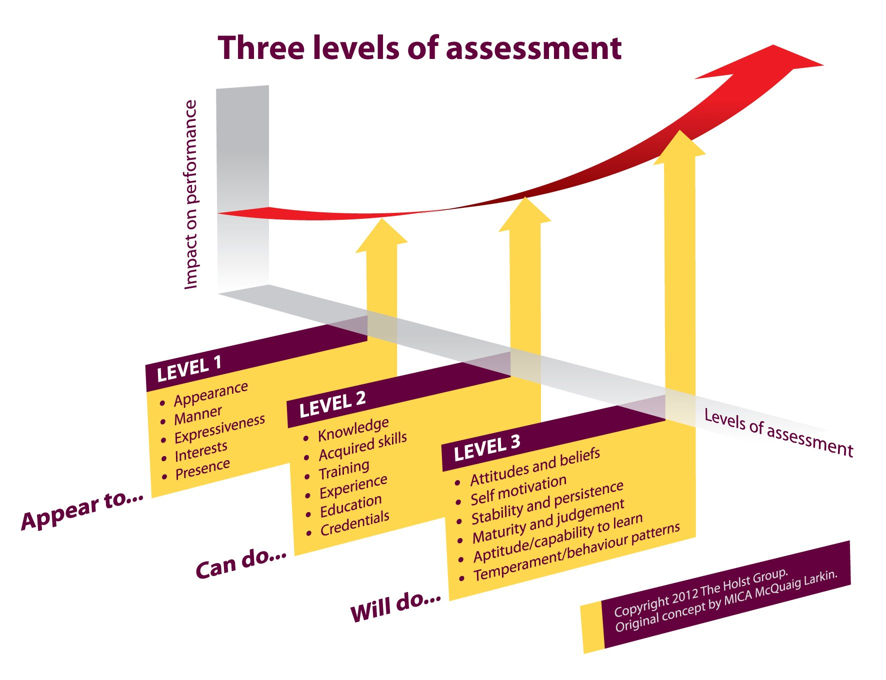 Three levels of assessment from the McQuaig Psychometric System